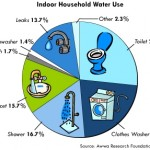 10 Easy Ways Moms Can Save Water:  World Water Day – 3/22