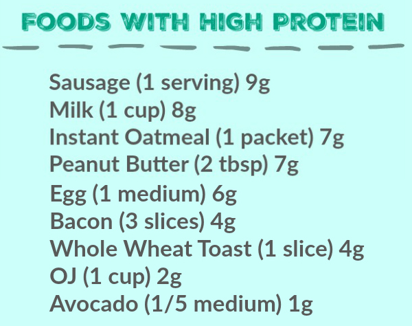 fffoods high in protein for breakfast