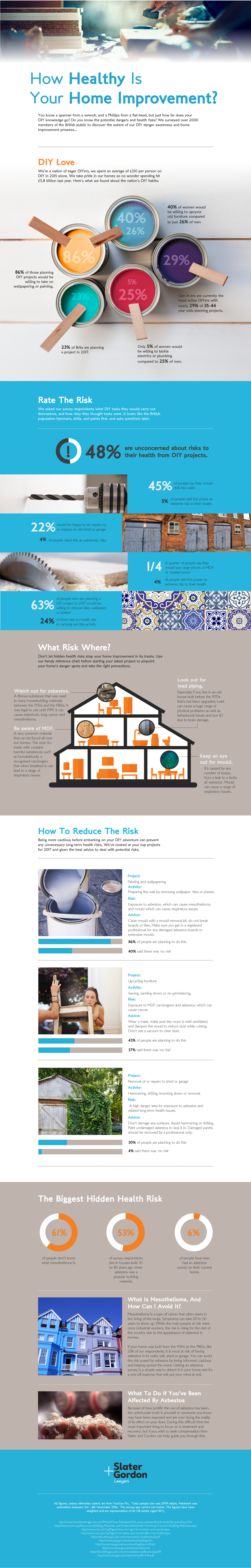 Home Improvement and Dangerous DIY Projects Infographic asbestos